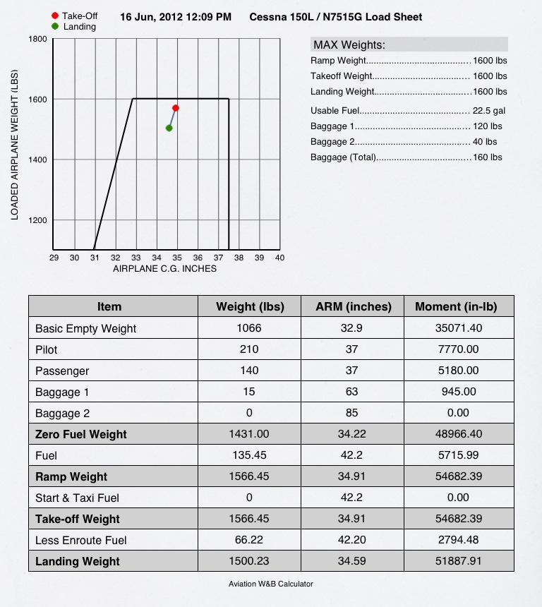 Weight & Balance made easy on the iPad - MN Aviation Proficiency, LLC